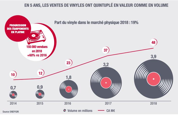 Pressage Vinyles - Hausse des ventes au court des 5 dernières années
