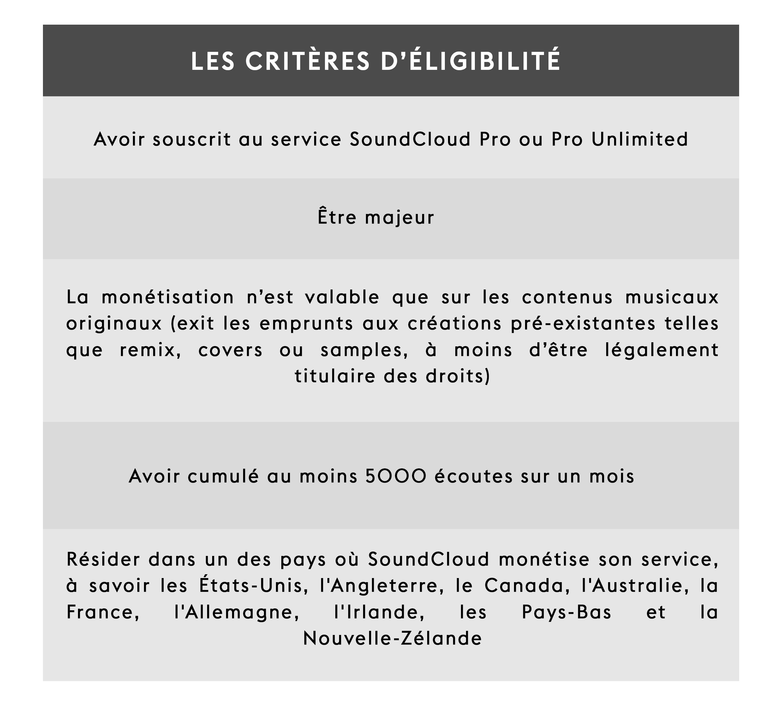 Les critères d'éligibilité pour SoundCloud Premier, nouvel outil pour les artistes indépendants
