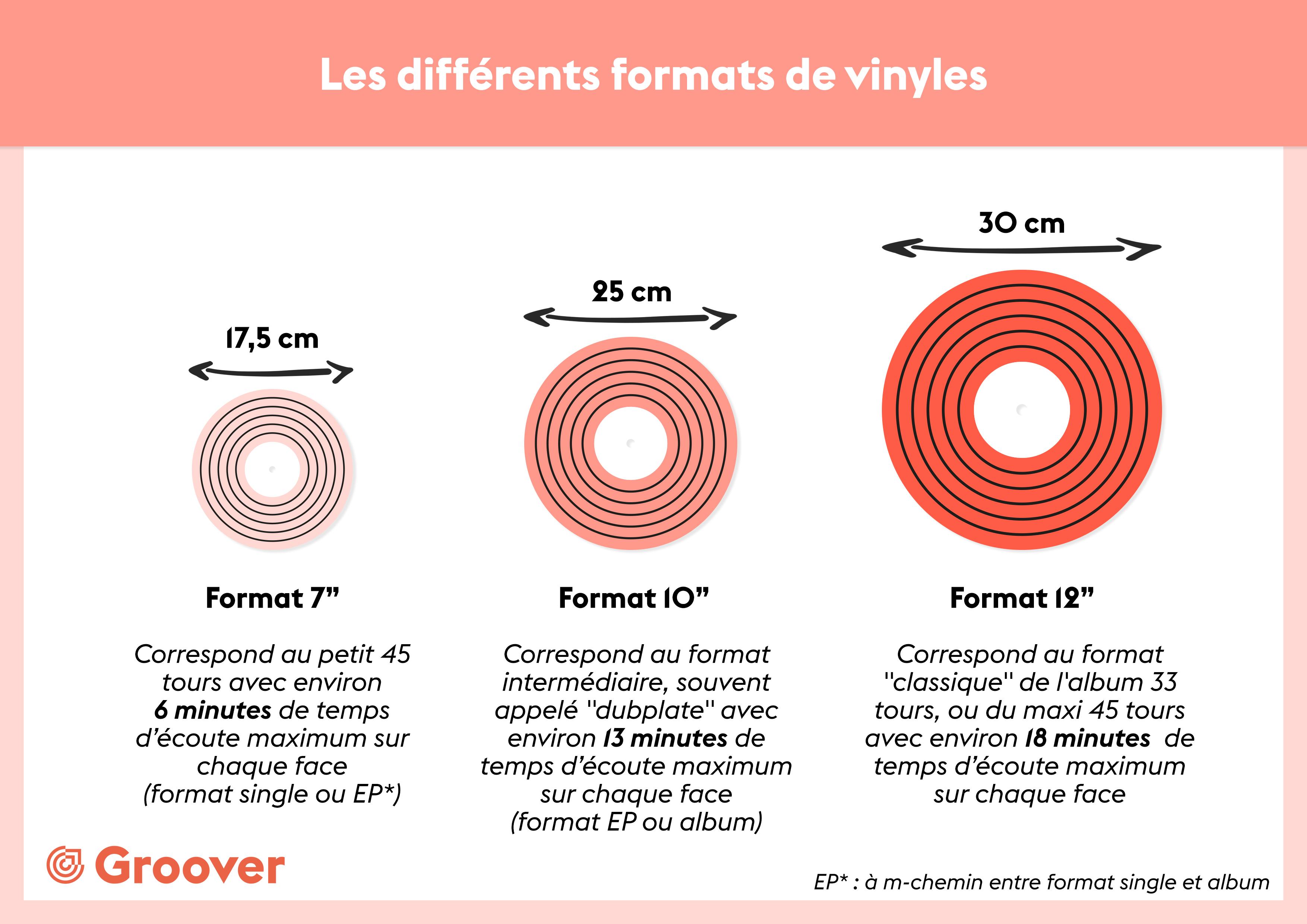 Différents formats de vinyle 45 33 7 10 12 inches pouces disques