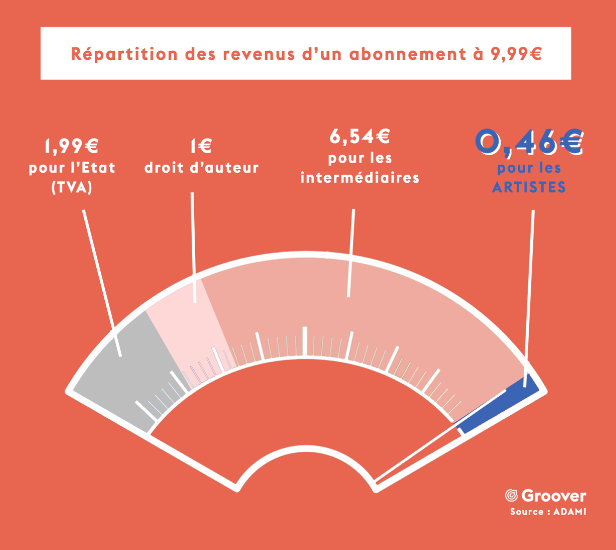 Répartition des revenus d'un abonnement streaming à 9,99€