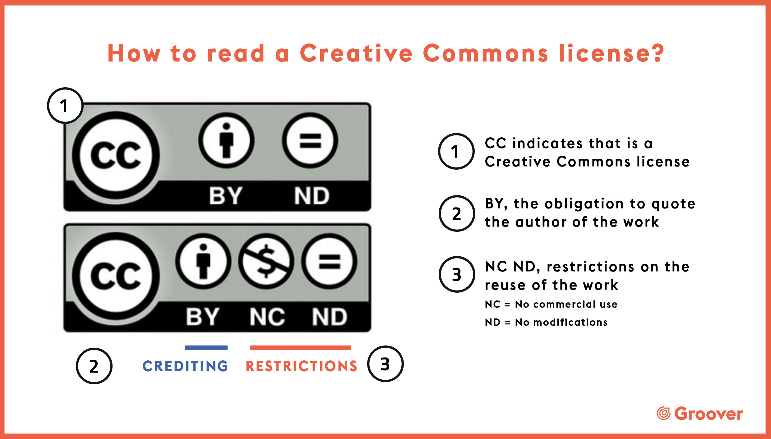 How to read a creative Commons license