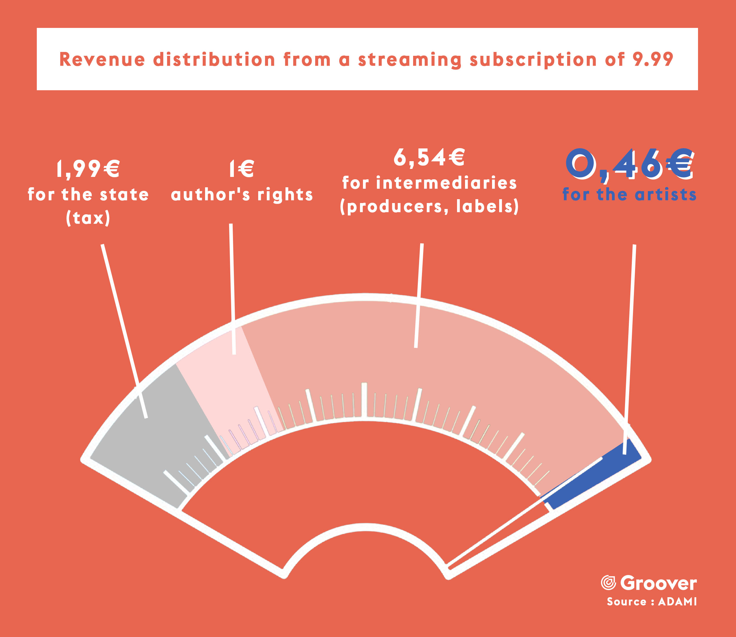 Revenue distribution from a streaming subscription of 9.99