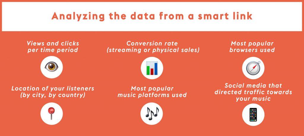 Analyser les données d'un smart link