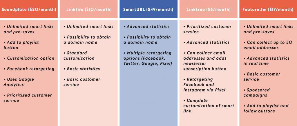 Tableau comparatif des plateformes de Smart Link
