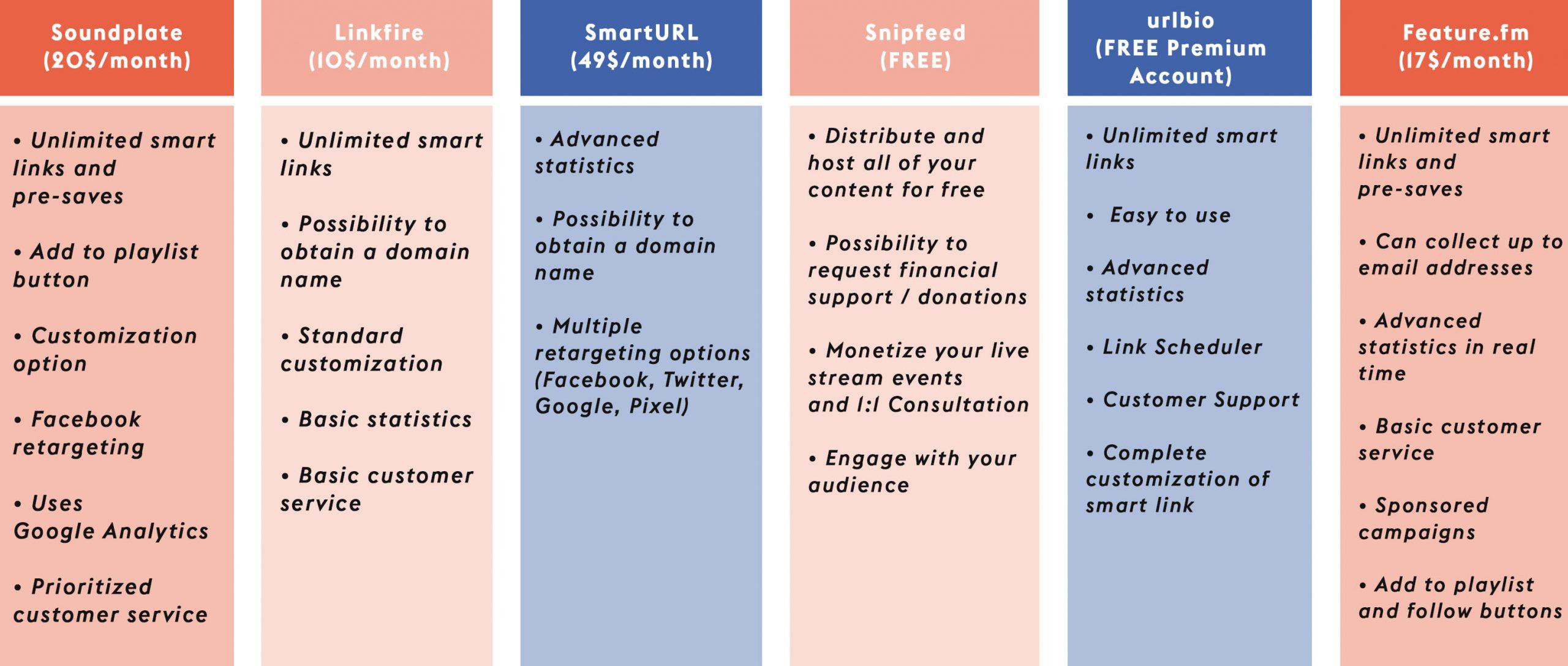 Comparison chart of smart link platforms - Snipfeed, Linkfire, Soundplate, urlbio, Feature.fm, SmartURL