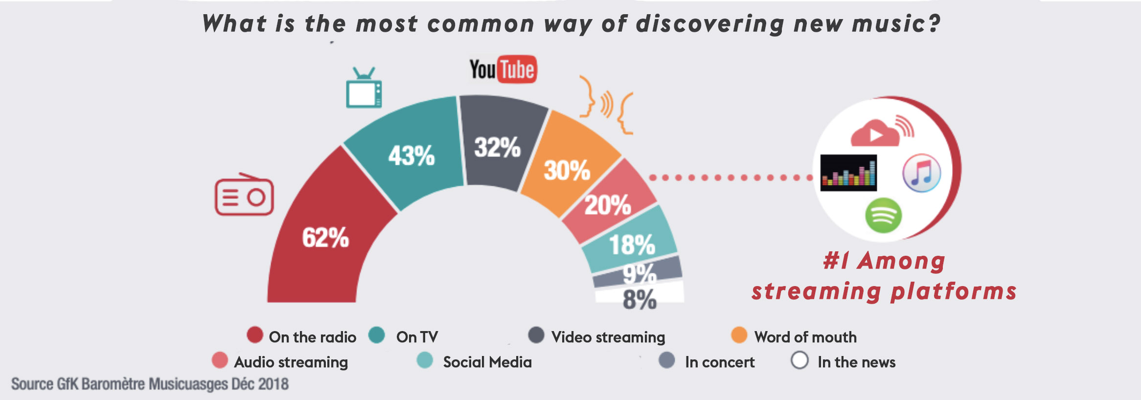 What is the most common way of discovering new music?