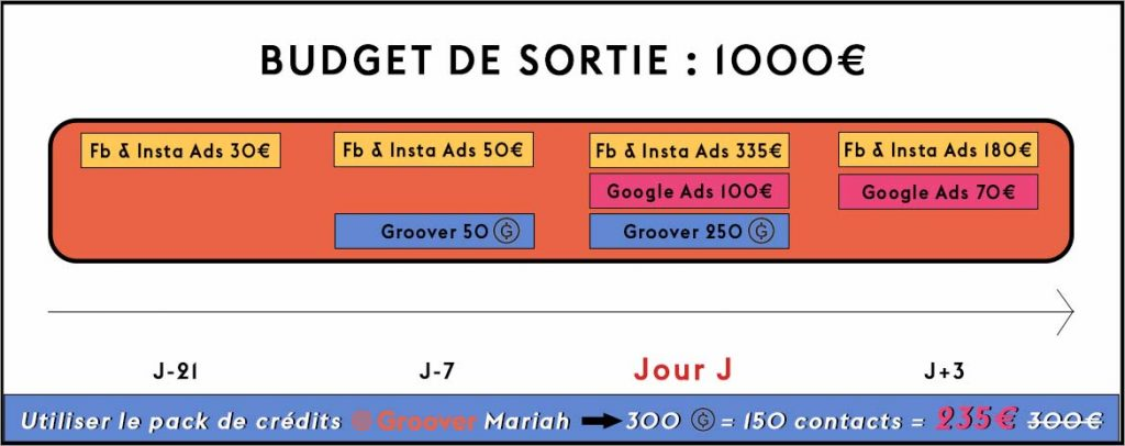 Promotion musicale - 1000€ de budget de sortie - Facebook Ads, Google Ads, Groover, Influencers