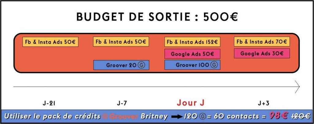 Promotion musicale - 500€ de budget de sortie - Facebook Ads, Google Ads, Groover, Influencers