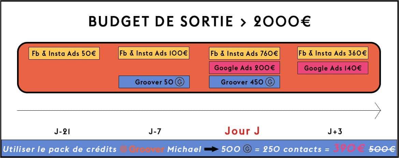 Promotion musicale - >2000€ de budget de sortie - Facebook Ads, Google Ads, Groover, Influencers