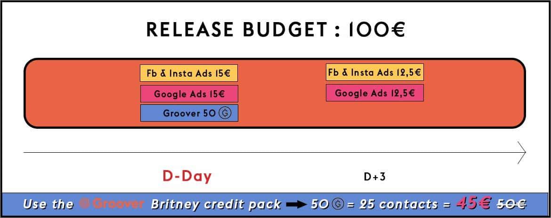 Music promotion- 100€ release budget- Facebook Ads, Google Ads, Groover, Influencers