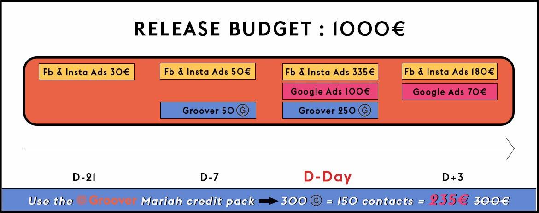 Music promotion- 1000€ release budget- Facebook Ads, Google Ads, Groover, Influencers