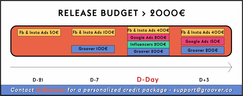 Music promotion >2000€ release budget - Facebook Ads, Google Ads, Groover, Influencers
