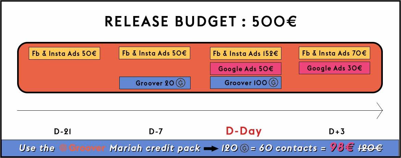 Music promotion- 500€ release budget- Facebook Ads, Google Ads, Groover, Influencers