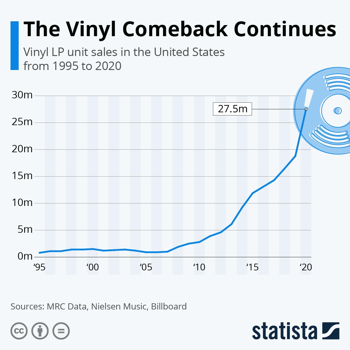 The vinyl comeback