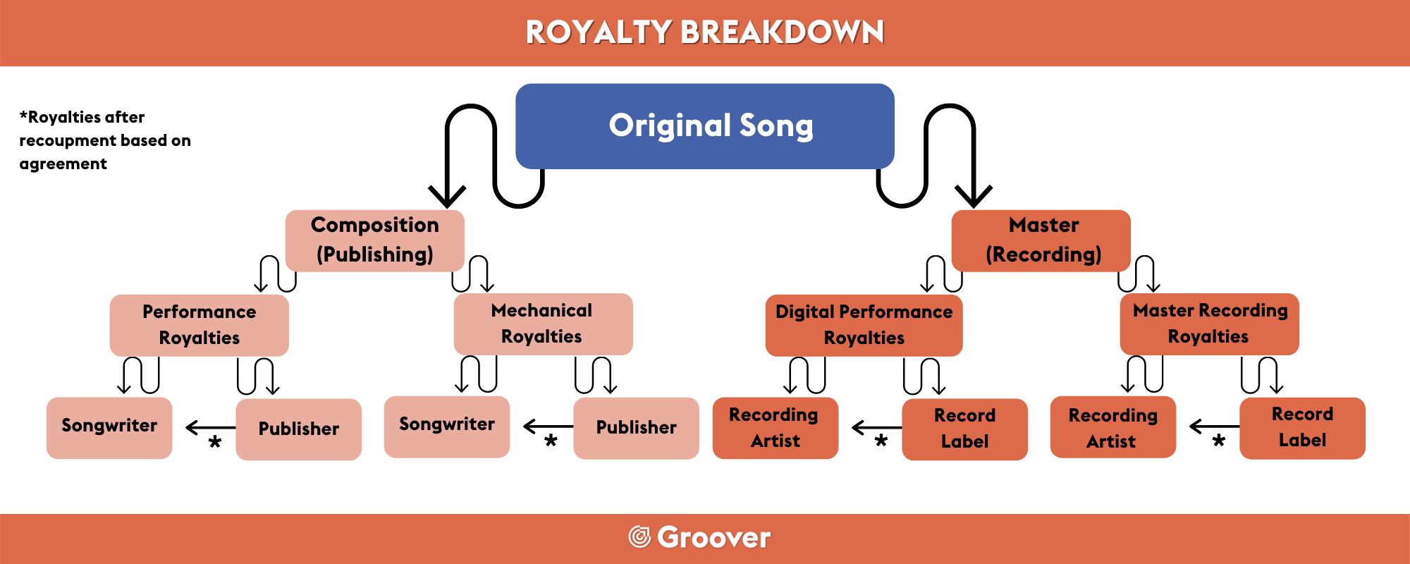 Royalty Breakdown
