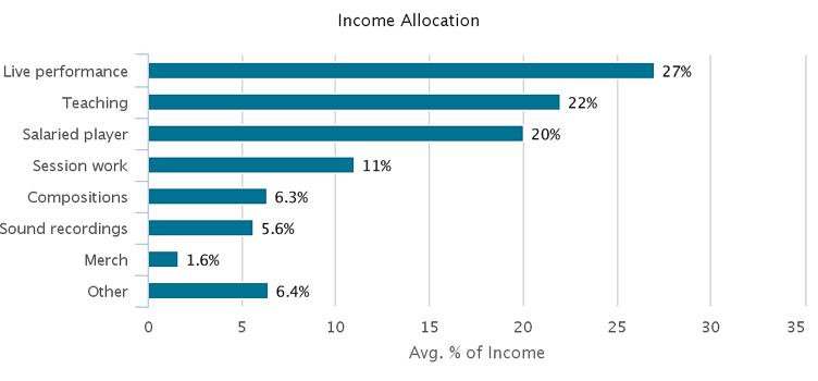Porcentagem das diferentesfontes de renda dos artistas