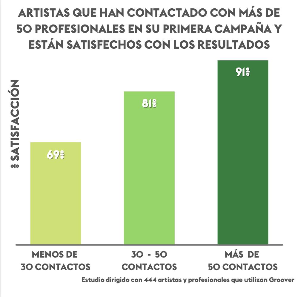 Artistas satisfechos con los resultados de Groover