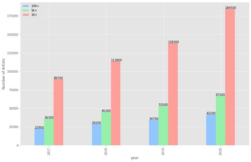 Statistiques des revenus générés par les artistes sur Spotify